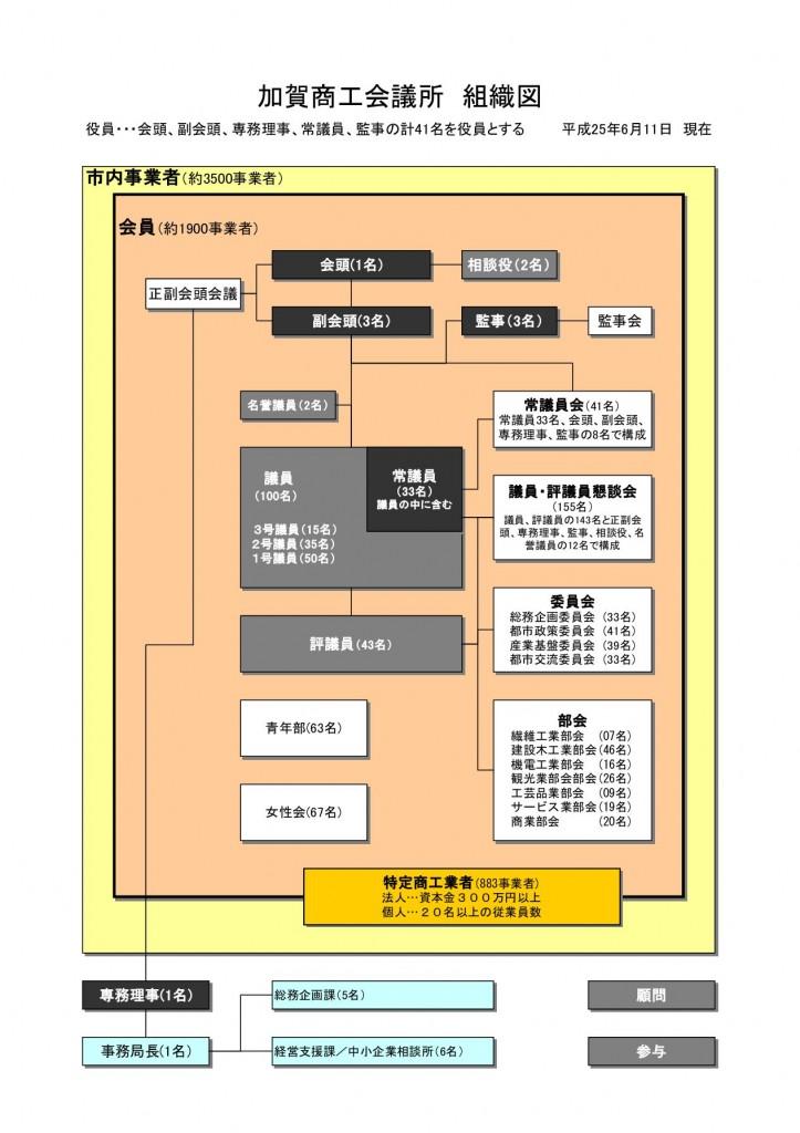 加賀商工会議所組織図